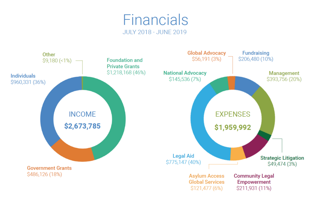 Image shows a visual breakdown of Asylum Access's income and expenses for the 2019 fiscal year. A readable version can be found in the report linked above.